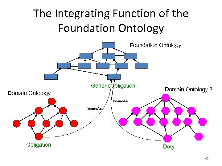 The Integrating Function of the Foundation Ontology Generic. Obligation Domain Ontology 1 Domain Ontology