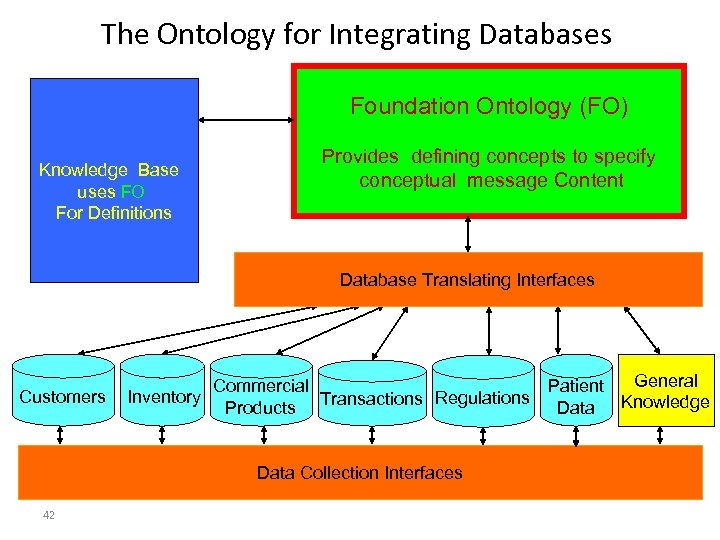 The Ontology for Integrating Databases Foundation Ontology (FO) Knowledge Base uses FO For Definitions