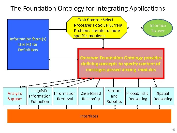 The Foundation Ontology for Integrating Applications Information Store(s) Use FO for Definitions Task Control: