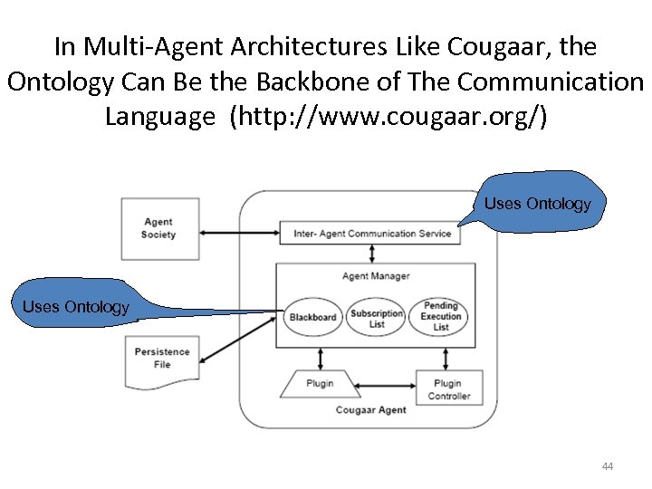 In Multi-Agent Architectures Like Cougaar, the Ontology Can Be the Backbone of The Communication