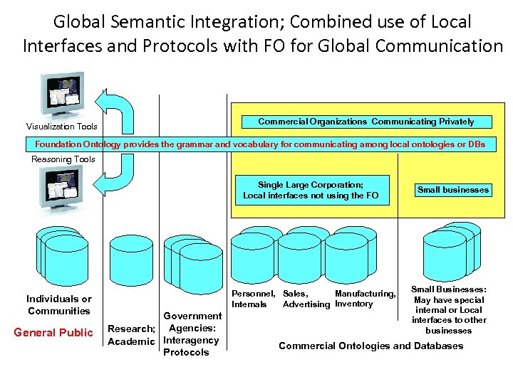 Global Semantic Integration; Combined use of Local Interfaces and Protocols with FO for Global