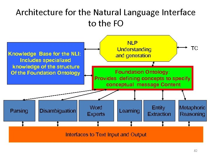 Architecture for the Natural Language Interface to the FO Knowledge Base for the NLI: