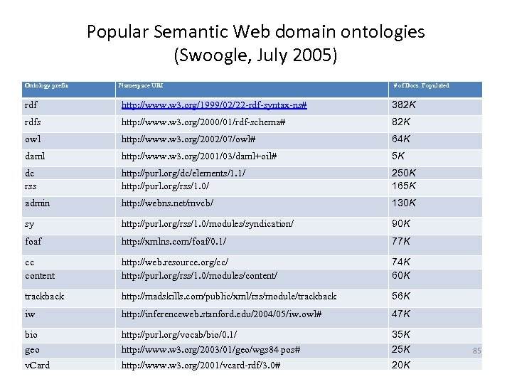 Popular Semantic Web domain ontologies (Swoogle, July 2005) Ontology prefix Namespace URI # of