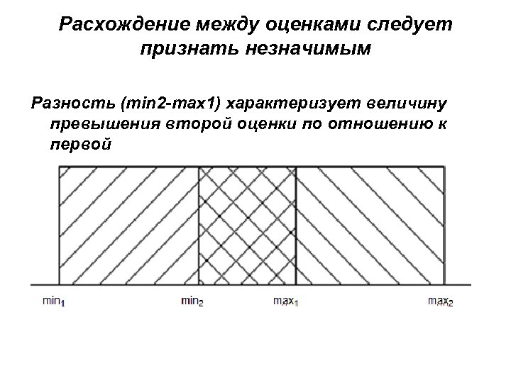 Расхождение между оценками следует признать незначимым Разность (min 2 -max 1) характеризует величину превышения