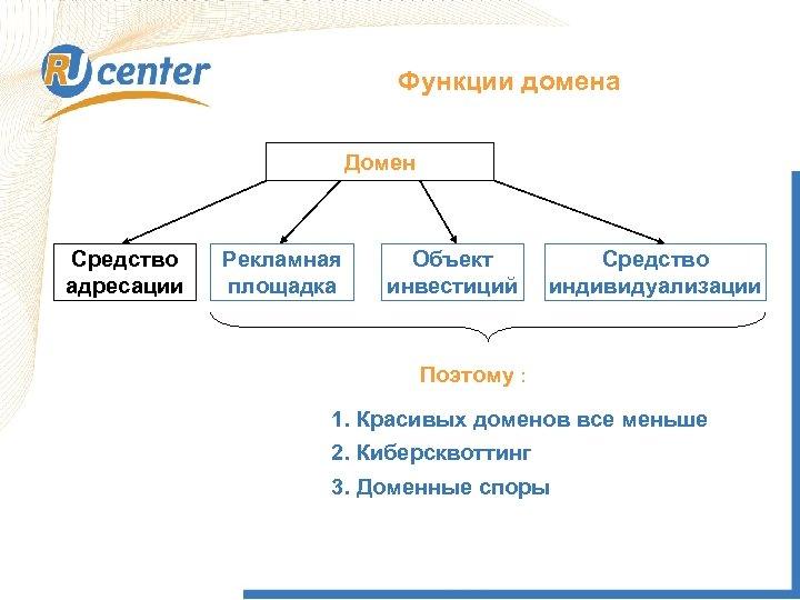 Функции домена Расширение функций доменного имени Домен уже не просто элемент системы адресации, но