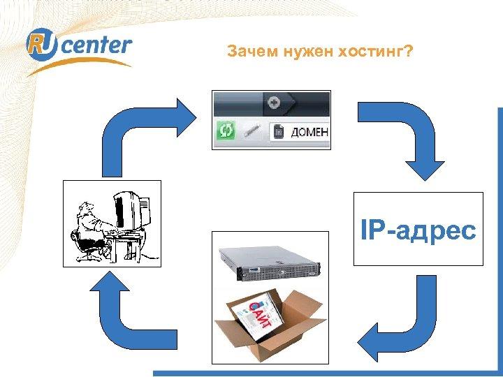 Зачем нужен хостинг? IP-адрес