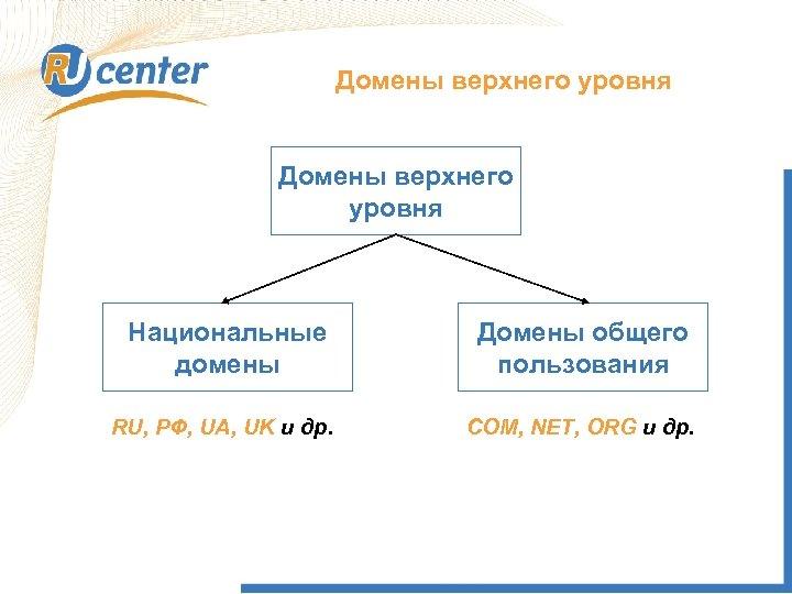 Домены верхнего уровня Национальные домены Домены общего пользования RU, РФ, UA, UK и др.