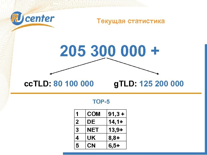Текущая статистика 205 300 000 + cc. TLD: 80 100 000 g. TLD: 125