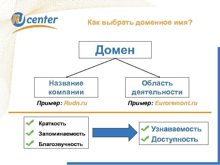 Как выбрать доменное имя? Домен Название компании Пример: Rudn. ru Область деятельности Пример: Euroremont.