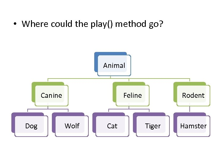 • Where could the play() method go? Animal Canine Dog Feline Wolf Cat