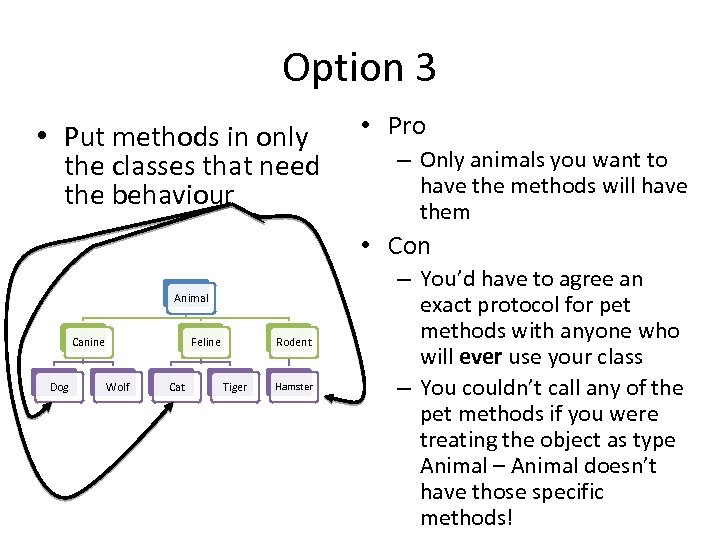 Option 3 • Put methods in only the classes that need the behaviour •