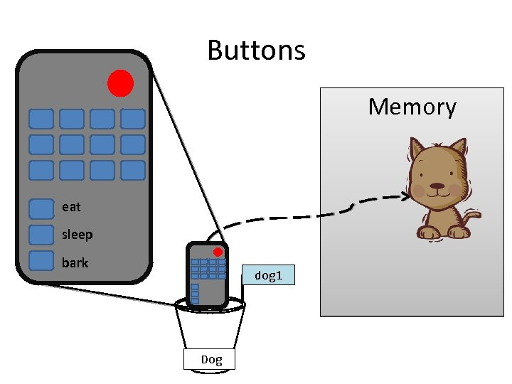 Buttons Memory eat sleep bark dog 1 Dog