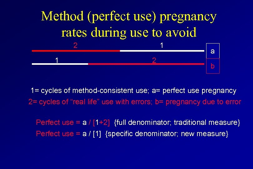 Method (perfect use) pregnancy rates during use to avoid 2 1 1 2 a