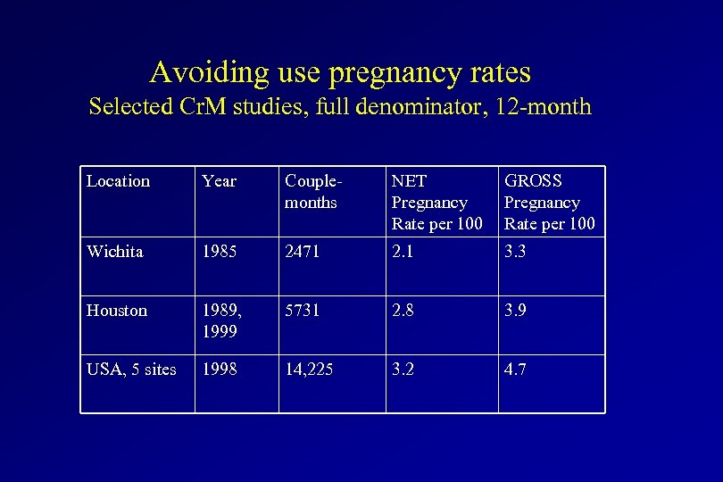 Avoiding use pregnancy rates Selected Cr. M studies, full denominator, 12 -month Location Year
