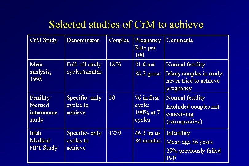 Selected studies of Cr. M to achieve Cr. M Study Denominator Couples Pregnancy Comments