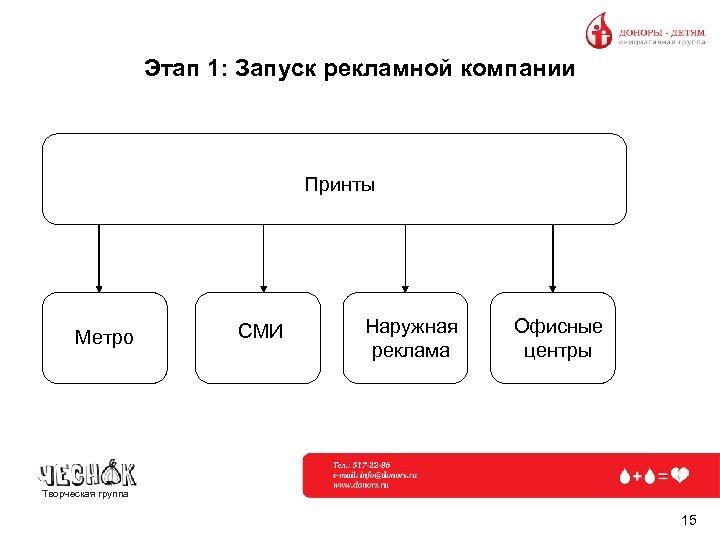 Этап 1: Запуск рекламной компании Принты Метро СМИ Наружная реклама Офисные центры Творческая группа