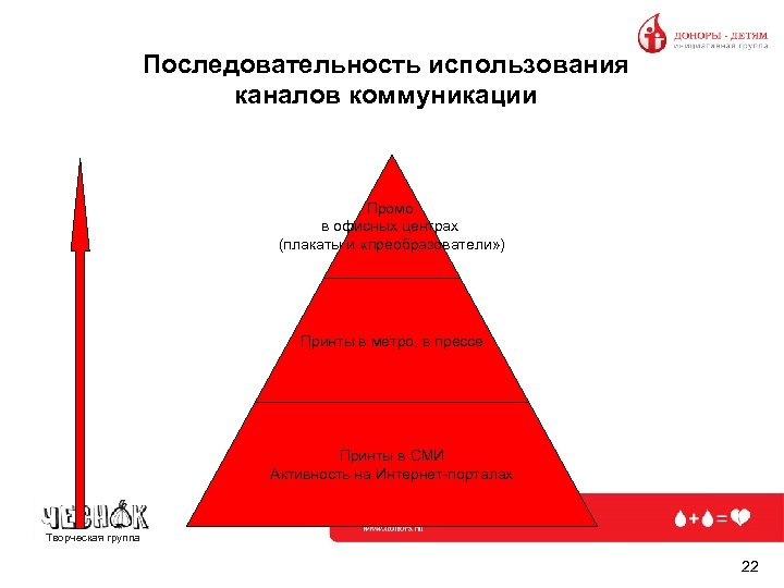 Последовательность использования каналов коммуникации Промо в офисных центрах (плакаты и «преобразователи» ) Принты в