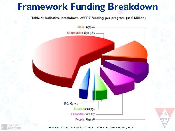 Framework Funding Breakdown BCS SGAI AI-2011, Peterhouse College, Cambridge, December 15 th, 2011