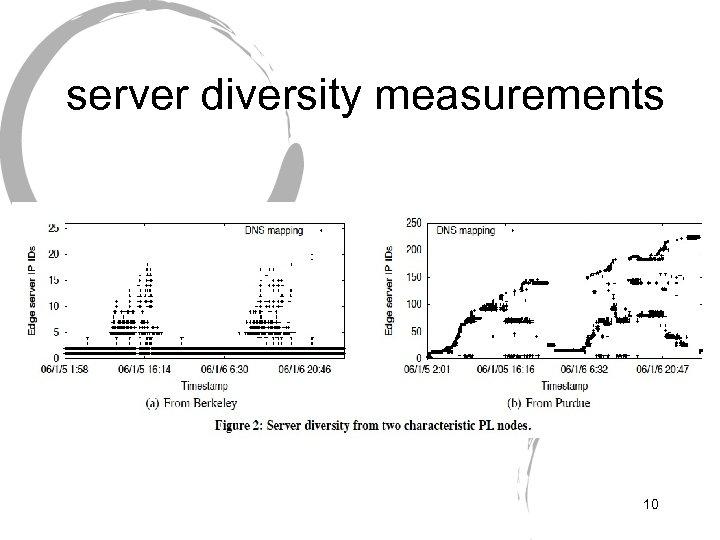 server diversity measurements 10