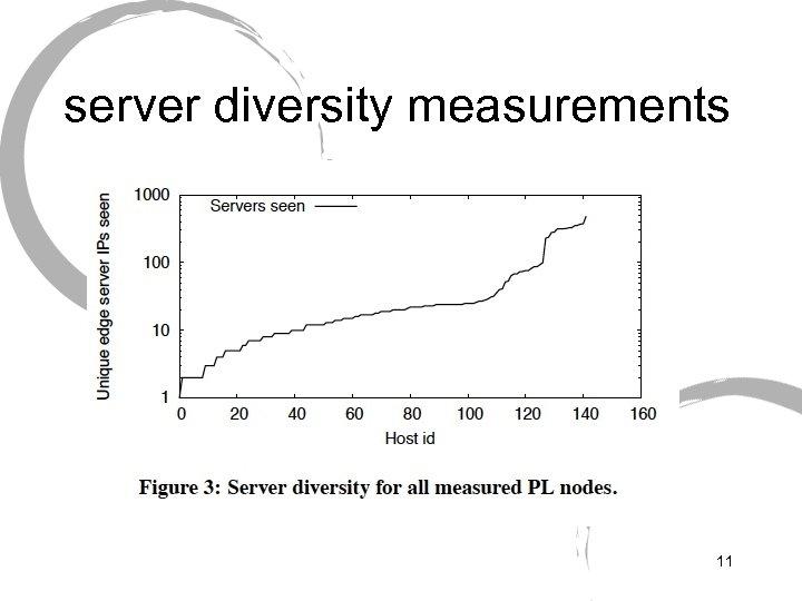 server diversity measurements 11