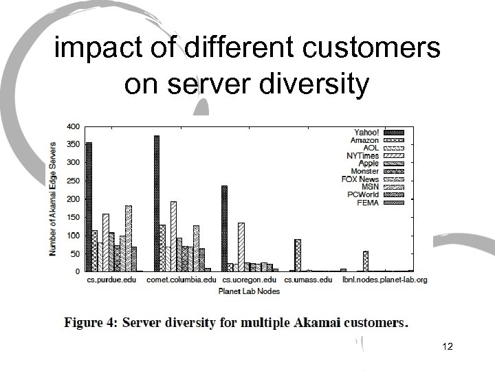 impact of different customers on server diversity 12