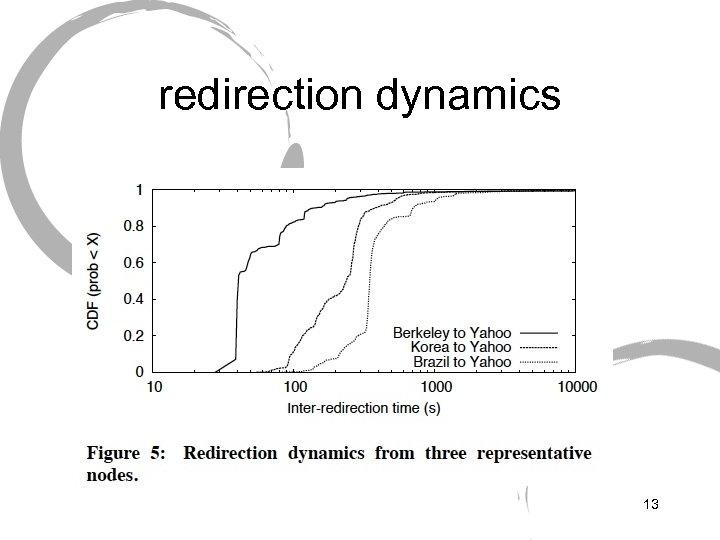 redirection dynamics 13