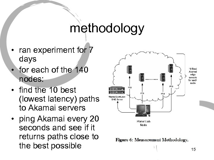 methodology • ran experiment for 7 days • for each of the 140 nodes:
