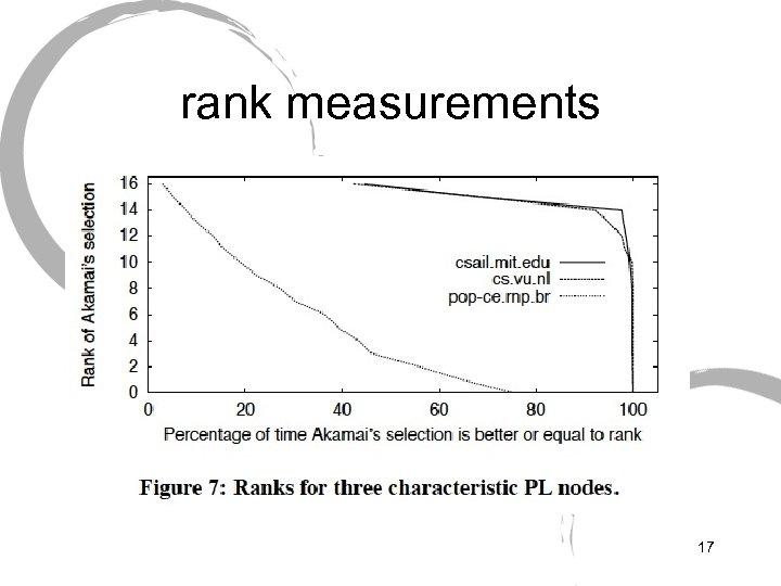 rank measurements 17