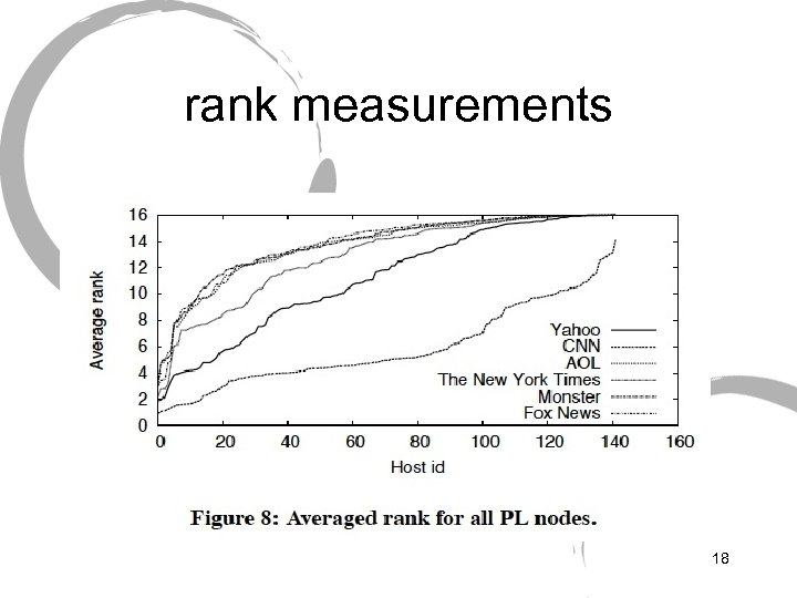 rank measurements 18