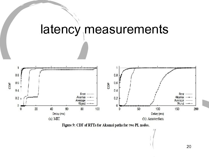 latency measurements 20