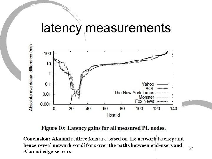 latency measurements Conclusion: Akamai redirections are based on the network latency and hence reveal