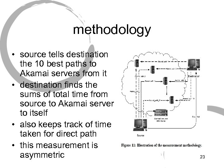 methodology • source tells destination the 10 best paths to Akamai servers from it