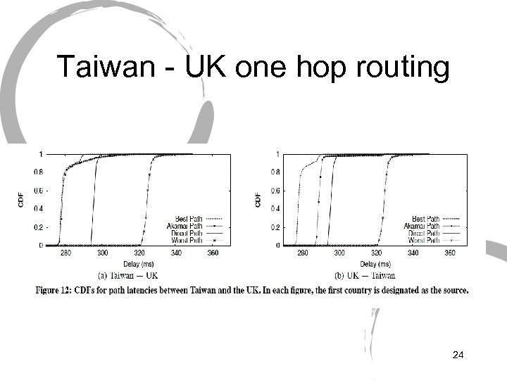 Taiwan - UK one hop routing 24