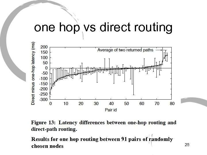 one hop vs direct routing Results for one hop routing between 91 pairs of