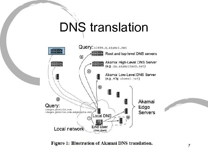 DNS translation 7