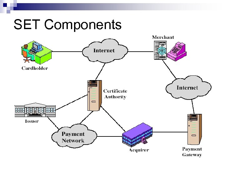 SET Components