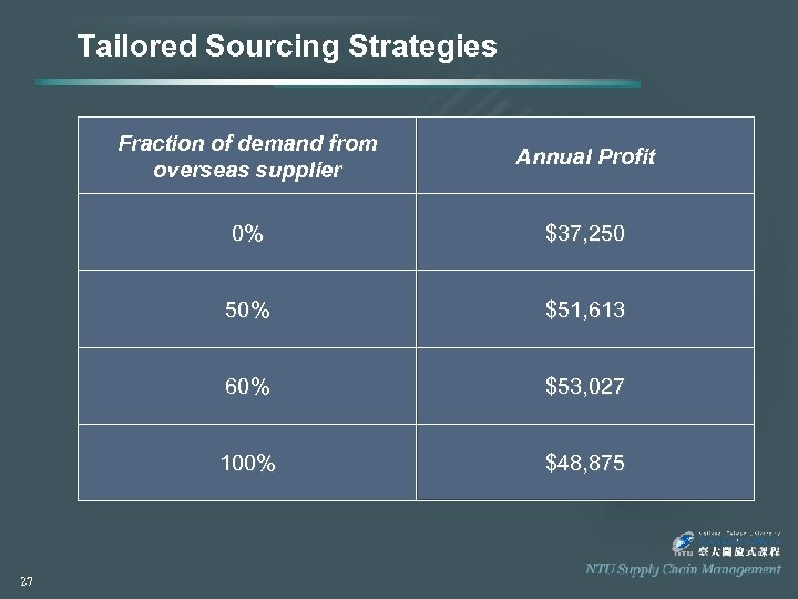 Tailored Sourcing Strategies Fraction of demand from overseas supplier 0% $37, 250 50% $51,