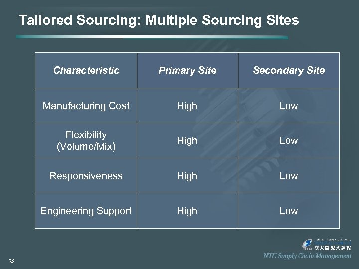 Tailored Sourcing: Multiple Sourcing Sites Characteristic Secondary Site Manufacturing Cost High Low Flexibility (Volume/Mix)