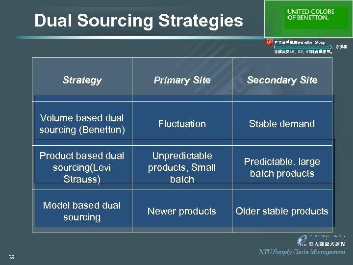 Dual Sourcing Strategies 本作品轉載自Benetton Group (http: //www. benettongroup. com/ ),依據著 作權法第 46、52、65條合理使用。 Strategy Secondary