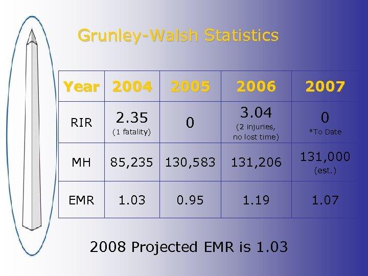 Grunley-Walsh Statistics Year 2004 RIR MH EMR 2. 35 (1 fatality) 2005 0 85,