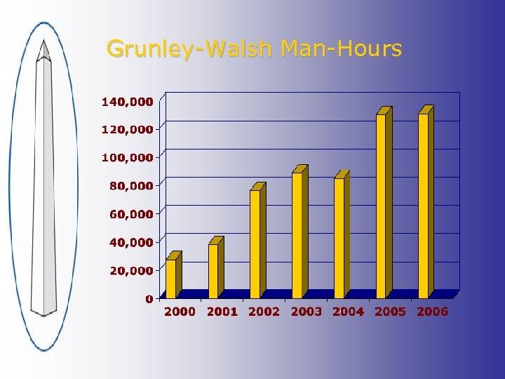 Grunley-Walsh Man-Hours