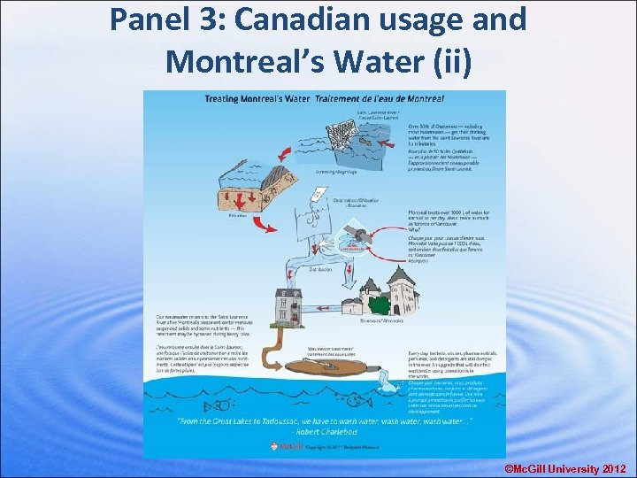 Panel 3: Canadian usage and Montreal's Water (ii) ©Mc. Gill University 2012