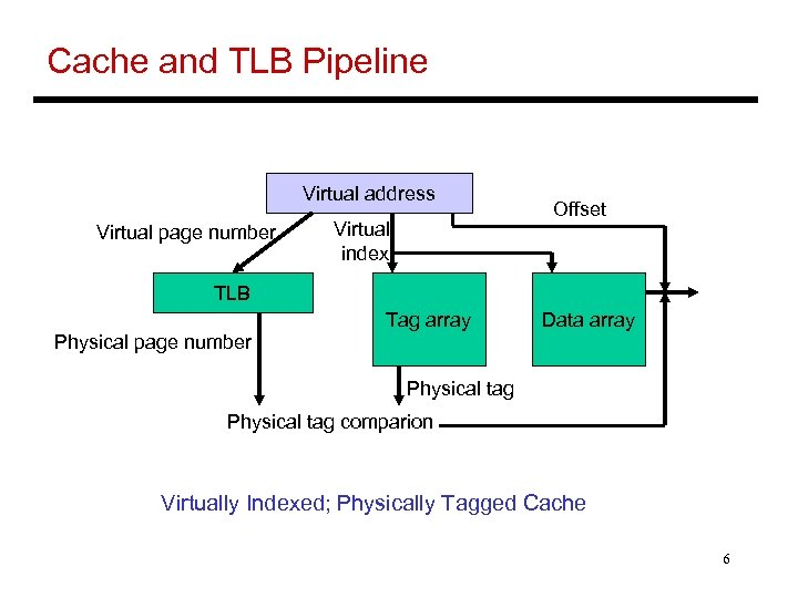 Cache and TLB Pipeline Virtual address Virtual page number Virtual index Offset TLB Tag