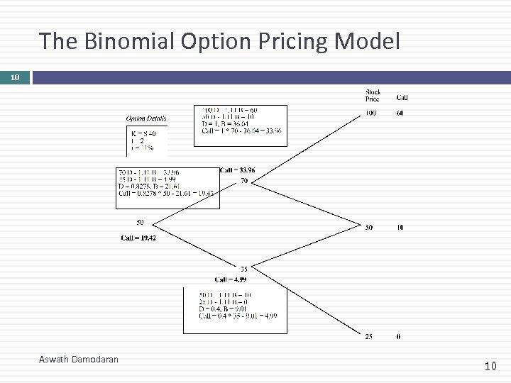 The Binomial Option Pricing Model 10 Aswath Damodaran 10