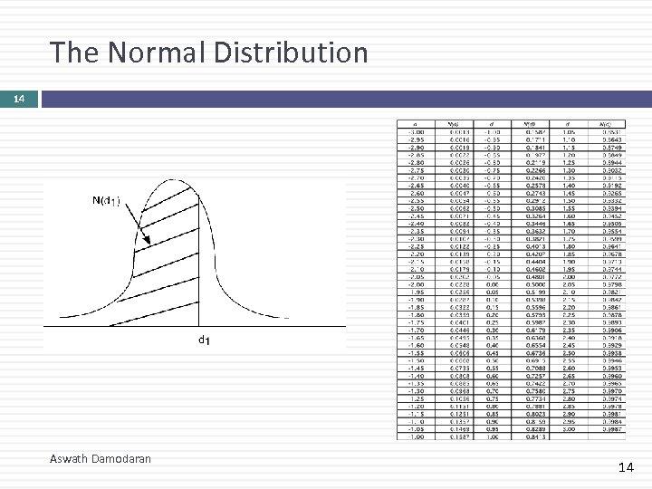 The Normal Distribution 14 Aswath Damodaran 14