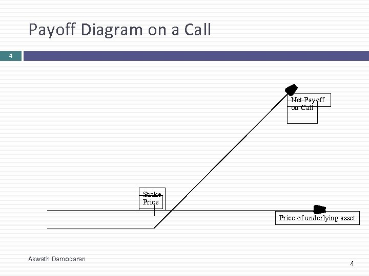 Payoff Diagram on a Call 4 Net Payoff on Call Strike Price of underlying