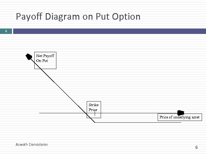 Payoff Diagram on Put Option 6 Net Payoff On Put Strike Price of underlying
