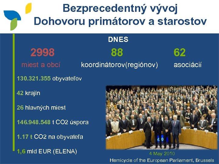 Bezprecedentný vývoj Dohovoru primátorov a starostov DNES 2998 88 miest a obcí koordinátorov(regiónov) 62