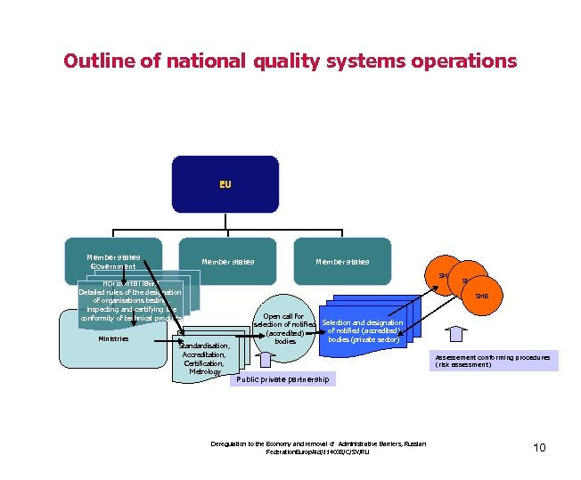 Outline of national quality systems operations EU Member states Government Member states SME Horizontal
