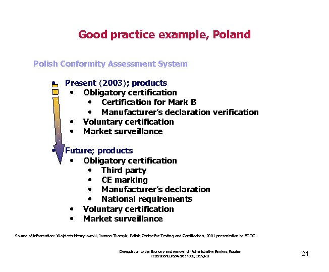 Good practice example, Poland Polish Conformity Assessment System • Present (2003); products • Obligatory